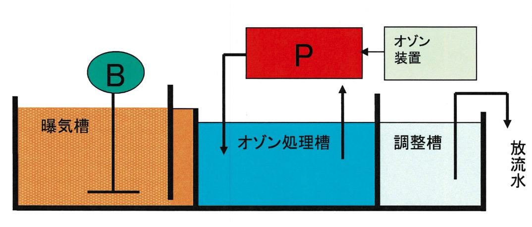 排水処置施設の改善